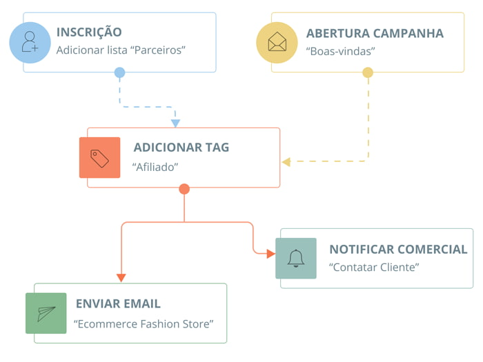 Porque a AllQ Agencia de Marketing digital